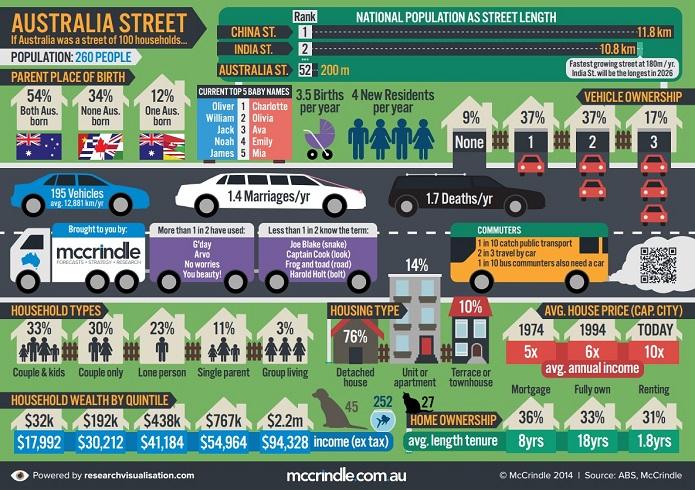 Australia-Street-McCrindle
